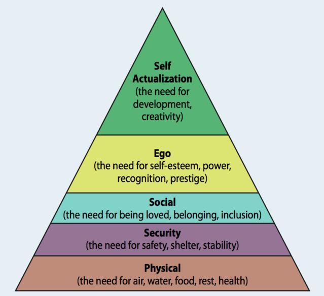 Οι έξι βασικές Ανθρώπινες Ανάγκες